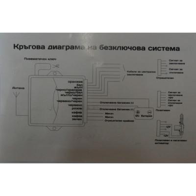 Модул за централно заключване